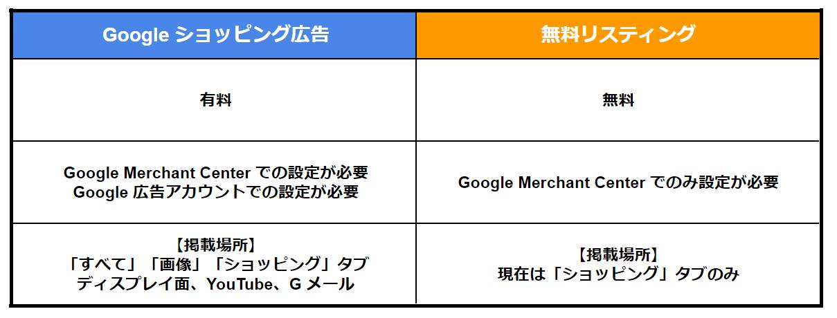 Googleショッピング広告と無料リスティングの違い