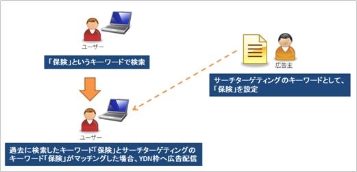 YDAブログサーチキーワード
